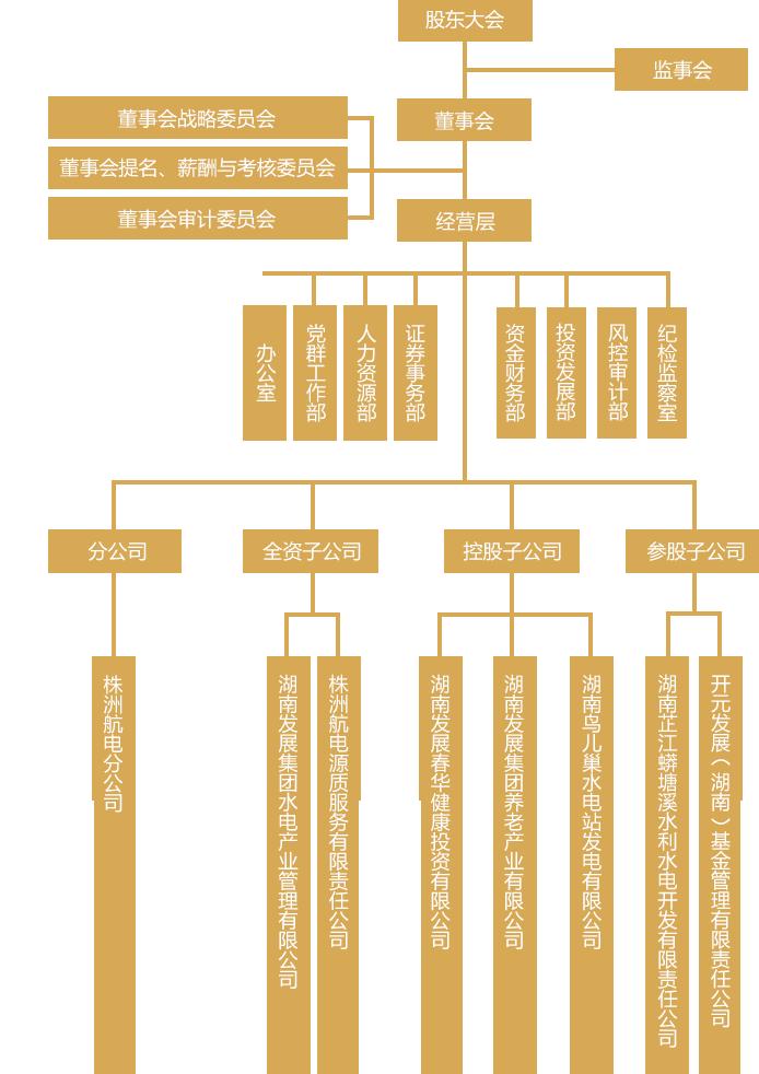 PC端组织架构.png